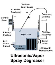 [Ultrasonic Degreaser diagram]