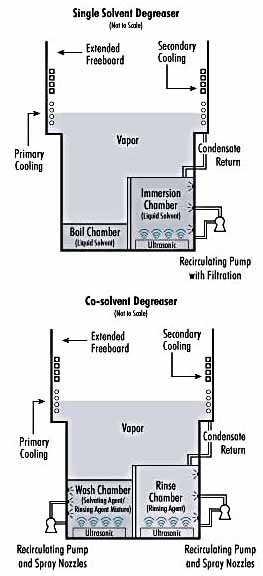 [single solvent/cosolvent diagrams]