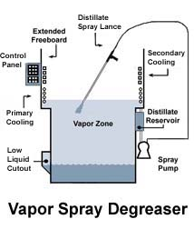 [Vapor Degreaser diagram]